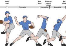 kỹ thuật đánh bóng chày