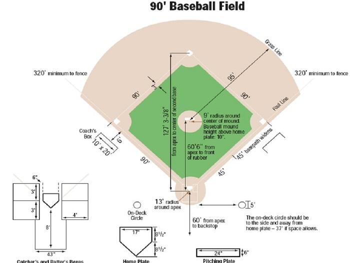 kích thước sân bóng chày tiêu chuẩn