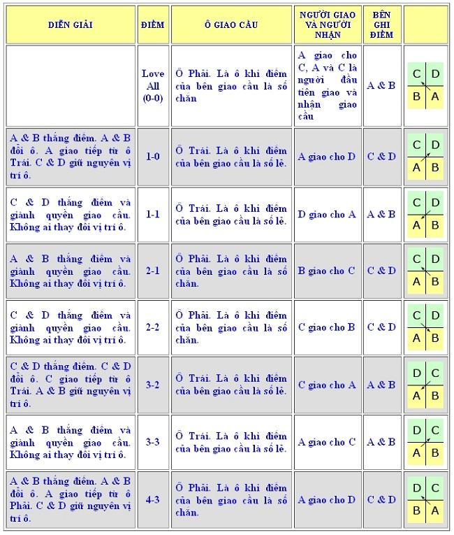 bảng tính điểm cầu lông
