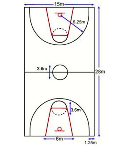 khu vực 3 điểm sân bóng rổ