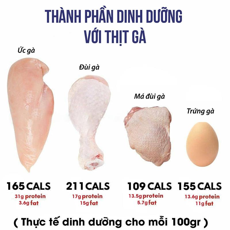 thành phần dinh dưỡng trong ức gà